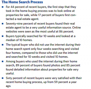 Home Buyers & Sellers Rely on Realtors Found Online