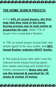 Home Buyer Seller Search Statistics