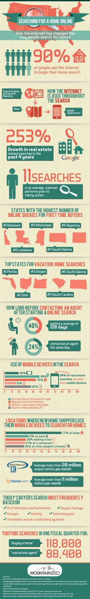 Real Estate Search Traffic Trends